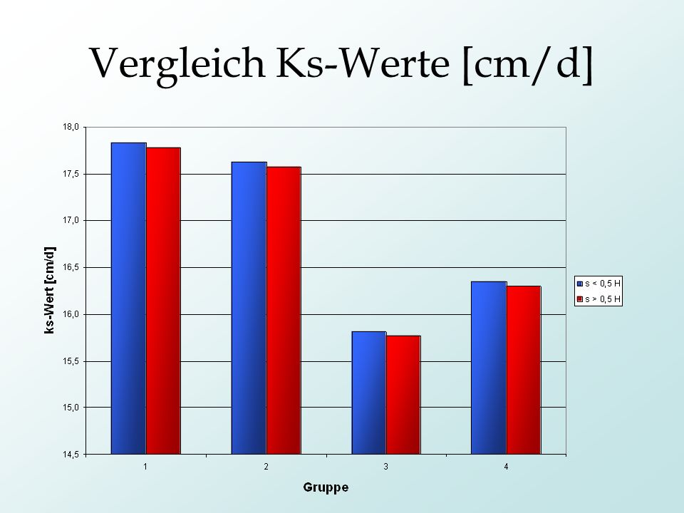 Vergleich Ks-Werte [cm/d]